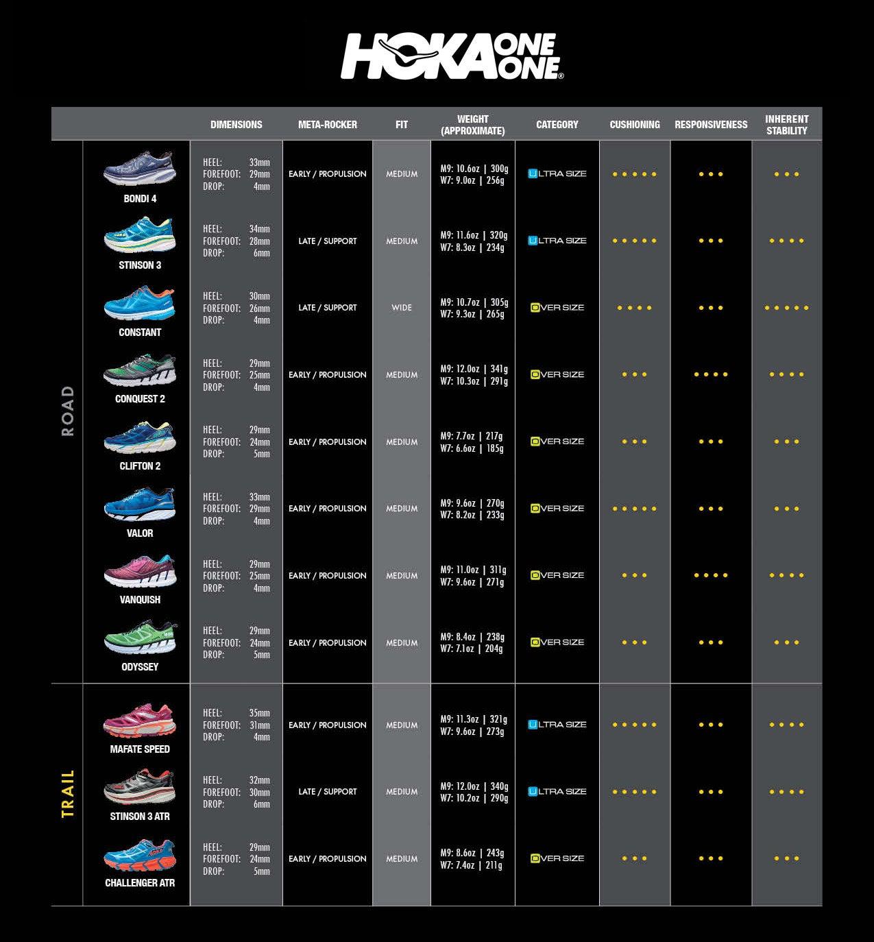 Hoka Shoe Sizing