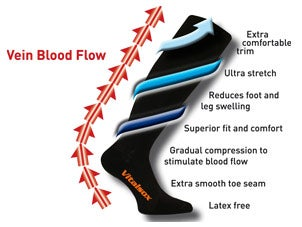 Vein Blood Flow